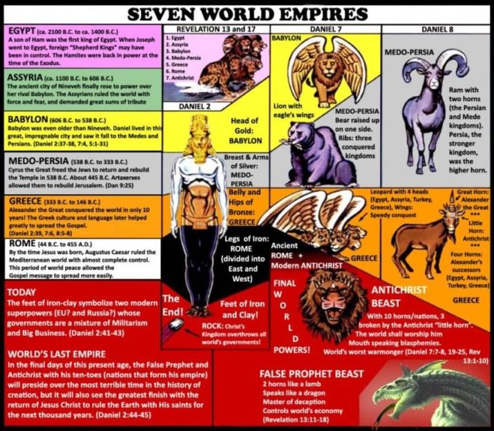 Семь империй мира